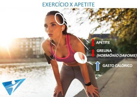 Exercício e apetite
